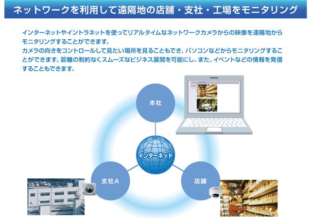 ネットワークを利用して遠隔地の店舗・支社・工業をモニタリング