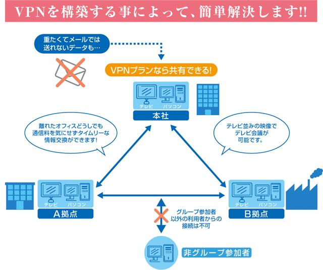 VPNを構築する事によって、簡単解決します!!
