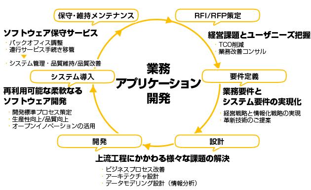 業務アプリケーション開発フロー