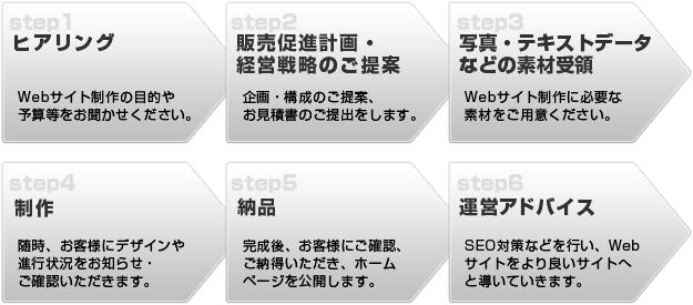 WEB制作の流れ