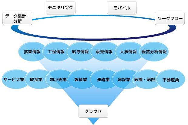 基幹システムイメージ図